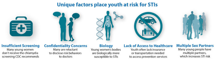 Youth Risk Factors for STI